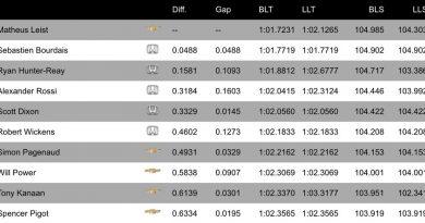 IndyCar: Matheus Leist é o mais rápido no 1º Treino em São Petersburgo