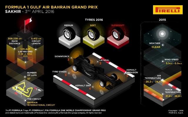 F1: Preview do Grande Prêmio do Bahrein