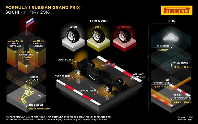 F1: Preview do Grande Prêmio da Rússia