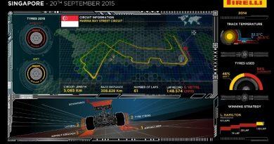 F1: Os pneus para o GP de Cingapura