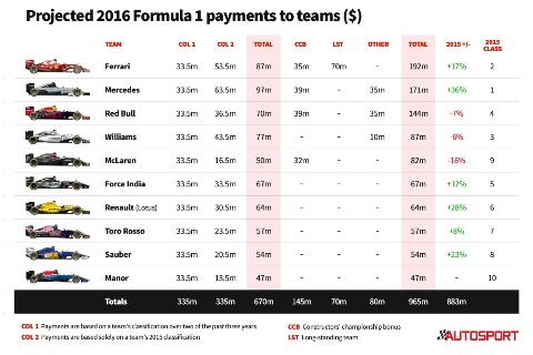 F1: Ferrari lidera lista de premiação da Fórmula-1