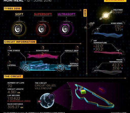 F1: Preview do GP do Canadá