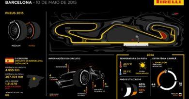 F1: temporada europeia começa com os pneus P Zero Amarelo e P Zero Laranja