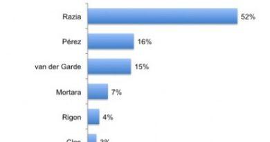 GP2 Series: Luiz Razia lidera eleição popular que aponta os melhores estreantes da temporada
