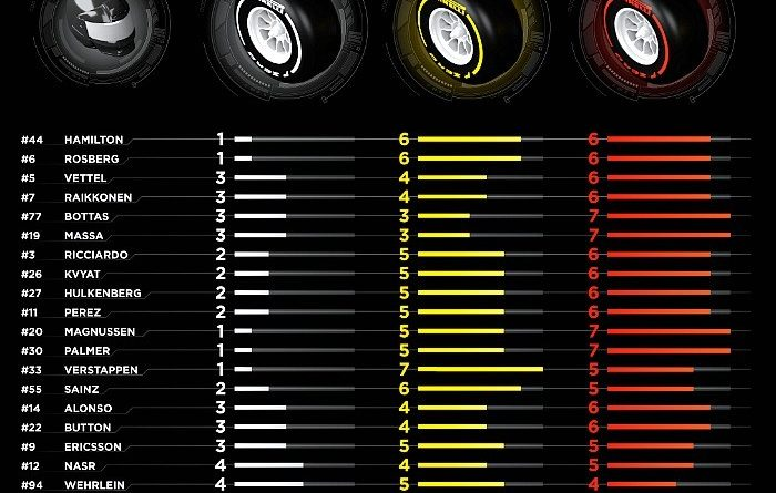 F1: Confira os pneus de cada piloto para o GP do Bahrein