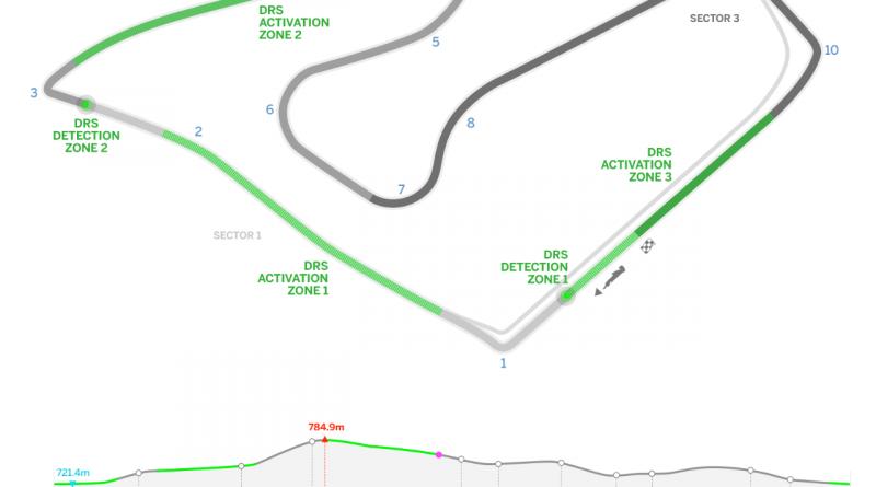 F1: Confira os horários do GP daÁustria