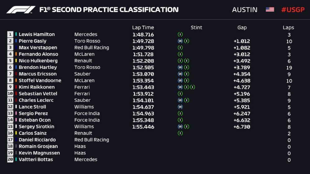 F1: Lewis Hamilton domina 2º Treino Livre em Austin